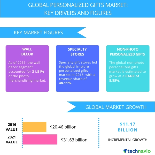 Global_Personalized_Gifts_Market_Technavio
